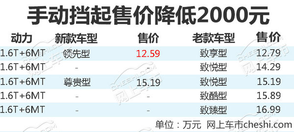 2018款观致3系列上市 最高下降2000元/9.89万起售-图3