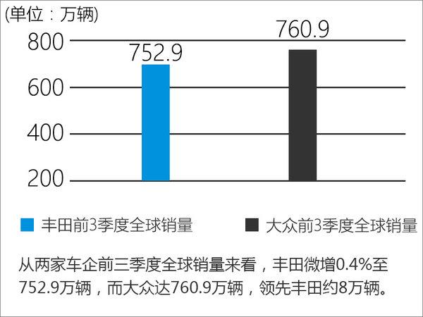 丰田全球销量下滑 中国市场大增10%-图-图4