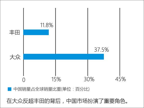 丰田全球销量下滑 中国市场大增10%-图-图5
