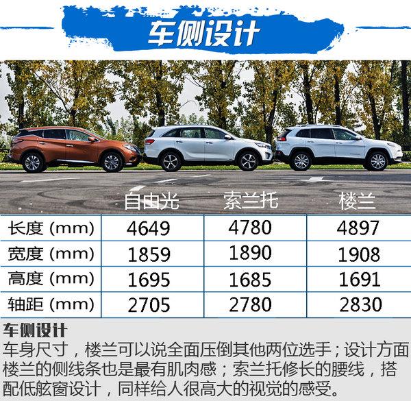 三国鼎立之SUV横评 自由光/楼兰/索兰托对比-图6