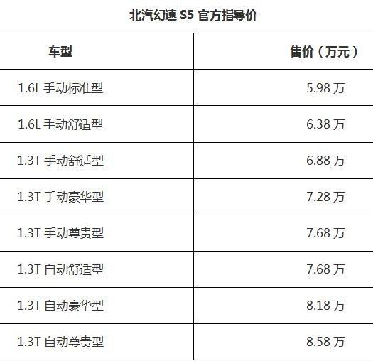 北汽幻速S5长春站上市发布会圆满落幕-图1