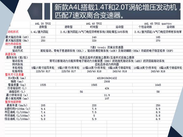奥迪新款A4L配置曝光 增1.4T车型/9月上市-图3