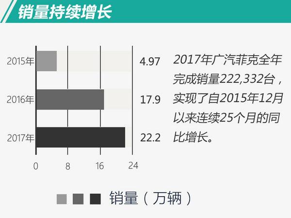 连续25个月同比增长 广汽菲克2017年销量破20万-图3