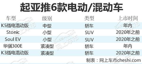 东风悦达起亚推6款电动/混动车 挑战10万年销量-图1