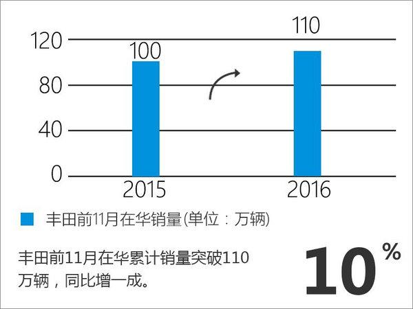 丰田全球销量下滑 中国市场大增10%-图-图3