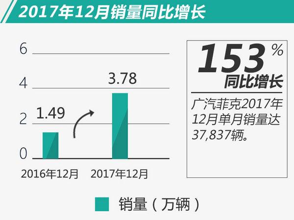 连续25个月同比增长 广汽菲克2017年销量破20万-图1