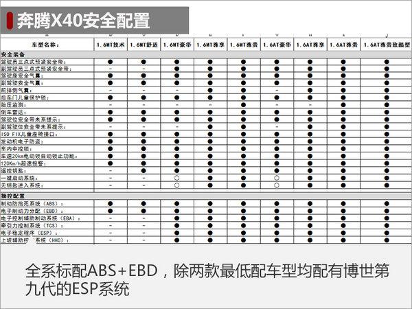 一汽奔腾X40配置首曝光 全系配8英寸屏幕-图2