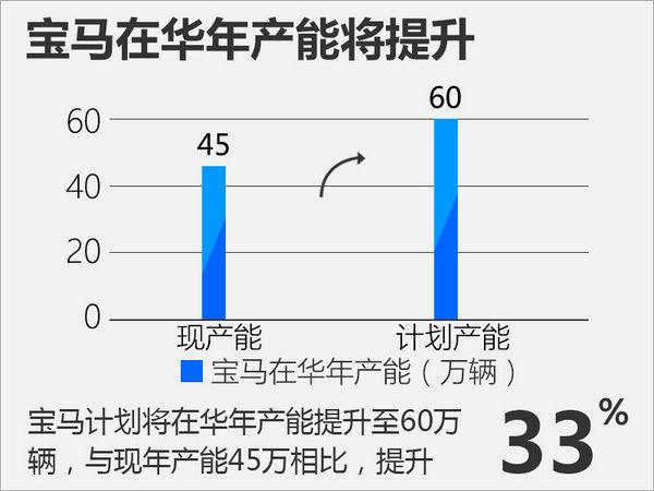 产能翻倍!宝马将在华-年产60万辆 国产X5成真-图3