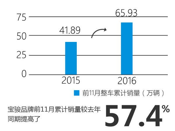 上汽通用五菱销量破187万 宝骏增近六成-图1