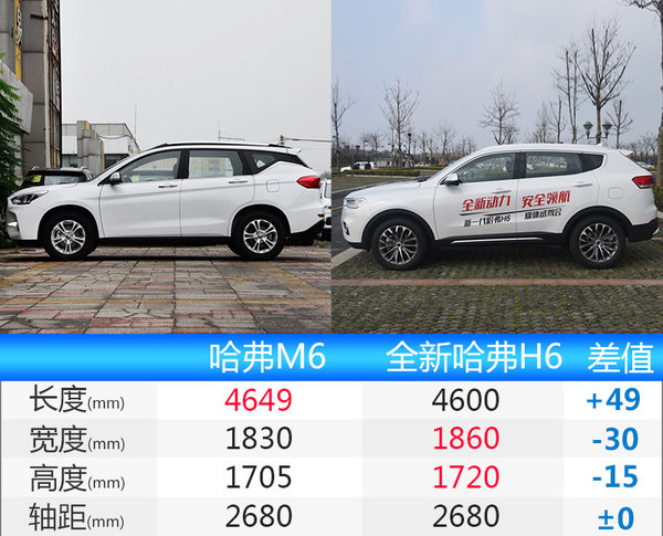 长城哈弗M6预售8.98-11.28万元 本月将上市-图1