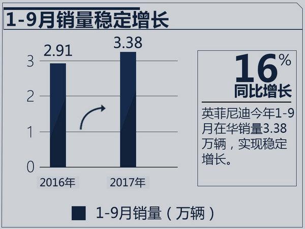 英菲尼迪1-9月销量增16% Q50L加长版下月发布-图2
