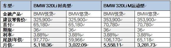 BMW 3系购车利率全面下调 轻松接近M梦想-图3