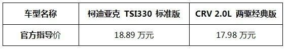 CRV和性价比之王柯迪亚克对比哪个好-图11