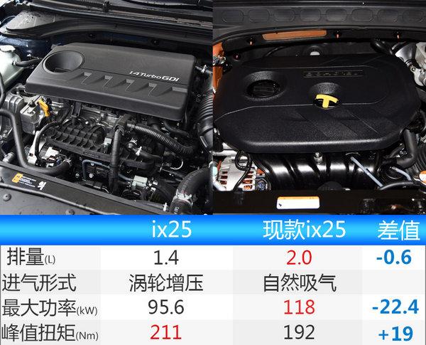 北京现代ix25将换搭1.4T发动机 售价下调-图1