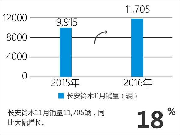 长安铃木连续五个月增长 全新SUV将上市-图2