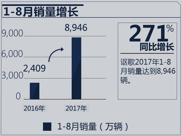 讴歌前8月在华销售近9千辆 同比猛增271.4%-图3