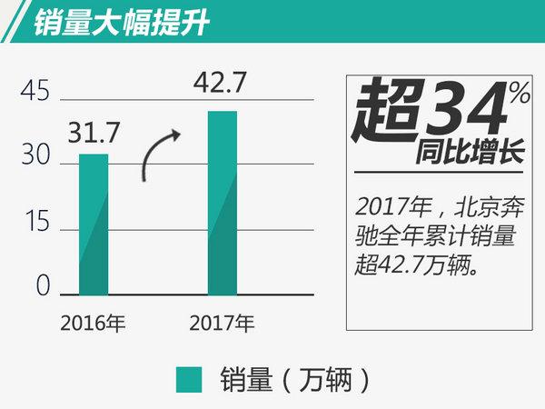 超42万辆!北京奔驰2017年鸿运国际增幅近34.9%-图2