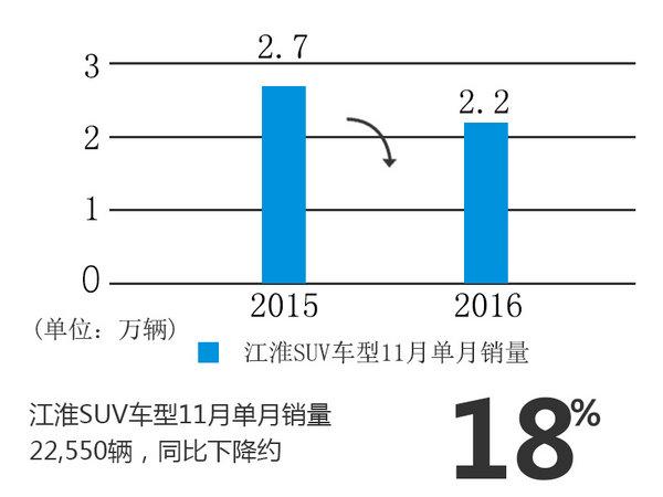 江淮乘用车销量-增速放缓 SUV下滑明显-图3