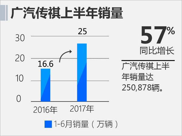 广汽传祺上半年销量突破25万 同比增长超57%-图2