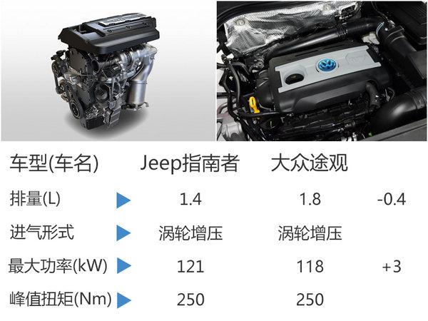 全新Jeep指南者将预售 国产后售价下降-图3