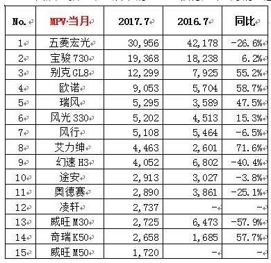 2017年7月MPV销量排行 神车五菱宏光夺冠-图2