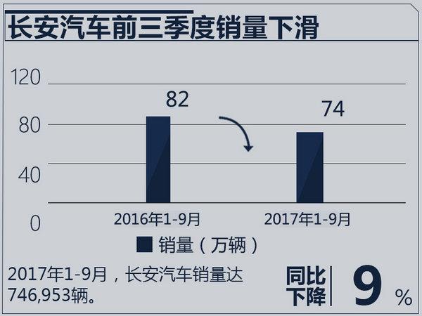 长安汽车前三季度营收超500亿 净利润降24.92%-图3