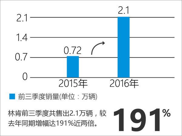 林肯前三季度销量暴涨 经销商大幅增加-图1
