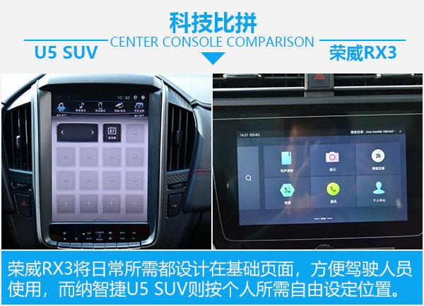 寻找聪明的青春良伴 纳智捷U5 SUV对比荣威RX3-图6