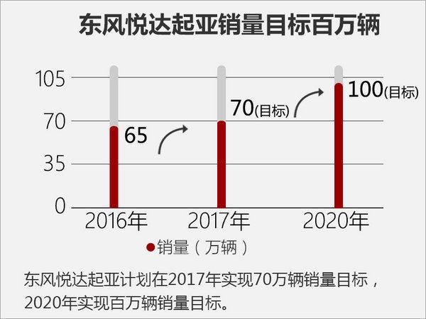 王连春谈 东风悦达起亚15年都做了什么-图3