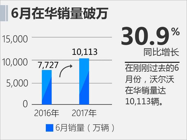 沃尔沃上半年在华销量增近3成 新XC60将上市-图3
