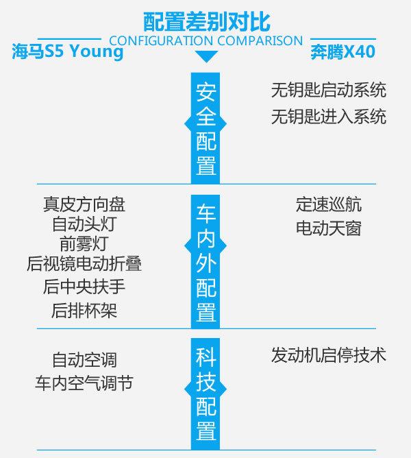 谁更年轻运动?海马S5 Young对比奔腾X40-图6
