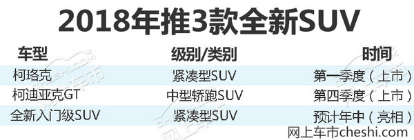 上汽斯柯达YETI正式停产 明年将推3款全新SUV-图2