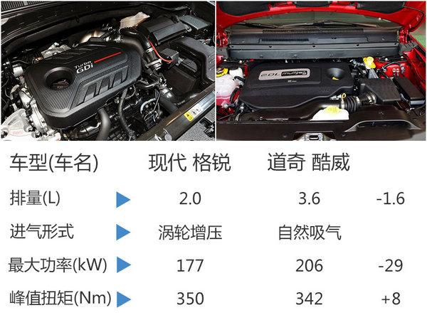现代新中型SUV搭2.0T发动机 11月将上市-图1