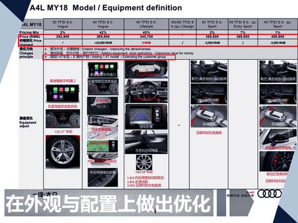 奥迪2018款A4L售价曝光 最高涨幅达1万元(图)-图2