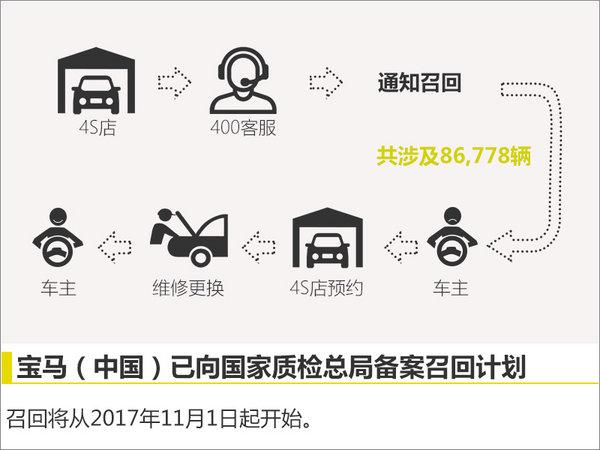 宝马进口X5、X6前轮失去驱动力存在安全隐患-图1