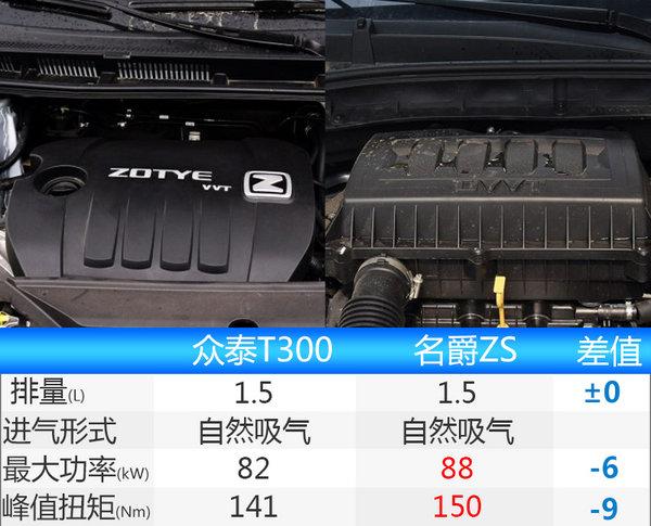 众泰内部资料曝光 全新小SUV生产信息提前看-图3