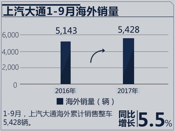 四款车型助力 上汽大通1-9月海外销量增5.5%-图2