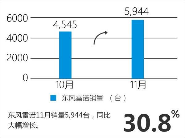国产车占比超9成  东风雷诺销量增30.8%-图2