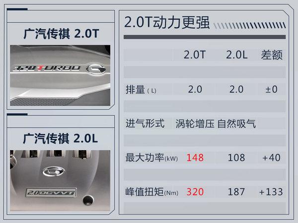 广汽传祺将推全新GS5 溜背造型/酷似本田冠道-图2
