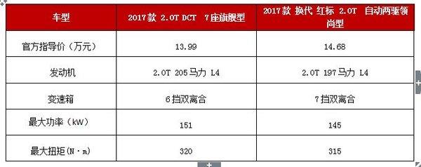 官降2万  比亚迪S7竞争力提升几成?-图5