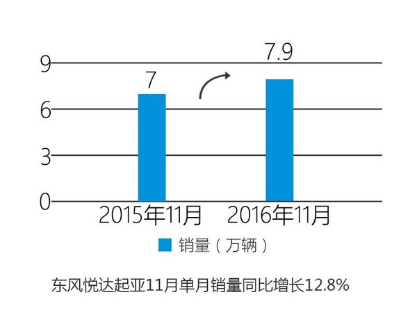 东风悦达起亚连续7连涨 11月份表现抢眼-图2