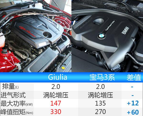 阿尔法罗密欧Giulia上市 售价33.08万起-图4