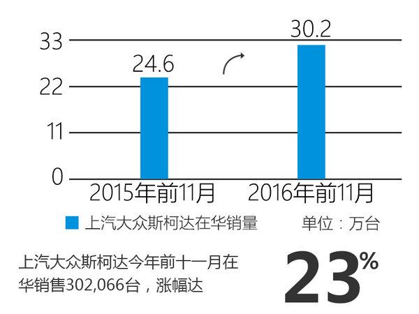 斯柯达在华-销量大增 多款新车即将上市-图2