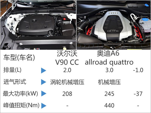 沃尔沃V90 CC搭2.0T发动机 综合油耗7.9L-图3