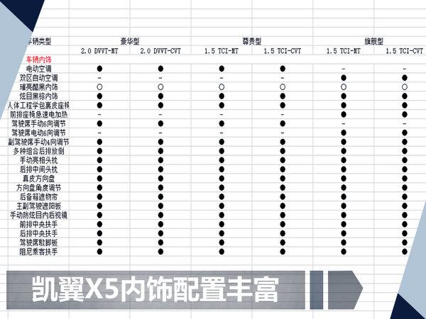 凯翼X5全新SUV详细配置曝光 预售价7.99万起-图1
