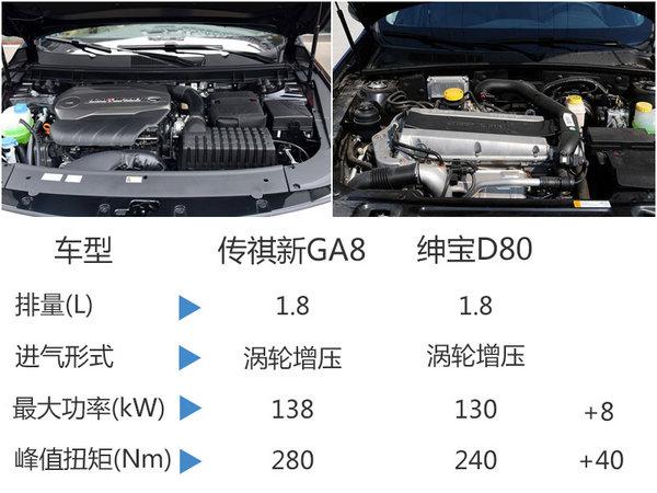 广汽传祺GA8搭小排量发动机 售价将下降-图3