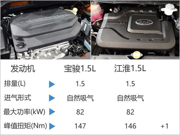 宝骏510本月底开启预售 动力超福特1.5L-图3