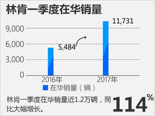林肯一季度在华增长114% 本月2款车亮相-图2