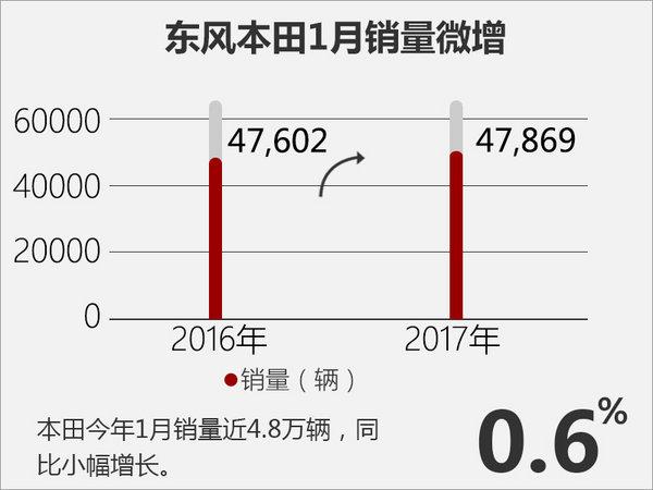 东风本田1月销量近4.8万辆 将推两款新车-图2