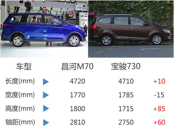 昌河M70全新MPV-今日上市 预售6万元起-图5